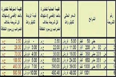 أعرف أسعار شرائح الكهرباء الجديدة 2013