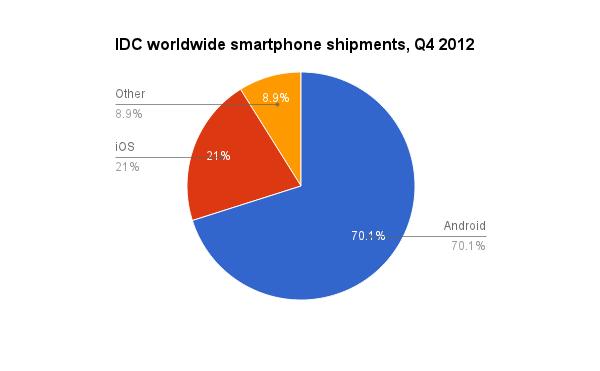 الاندرويد يكتسح سوق الهواتف الذكيه بنسبه 70%