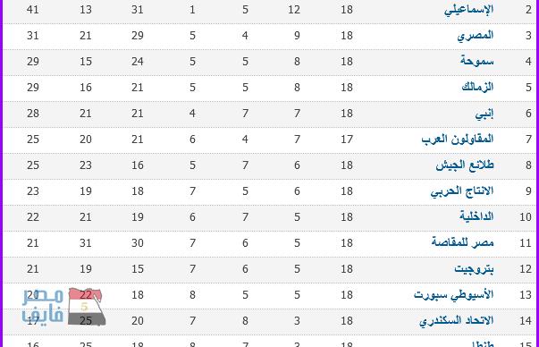 جدول ترتيب الدورى المصرى ونتائج مباريات الأسبوع الثامن عشر والأهلى على القمة