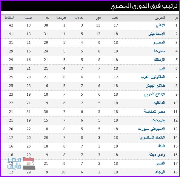 جدول ترتيب الدورى المصرى ونتائج مباريات الأسبوع الثامن عشر والأهلى على القمة 2