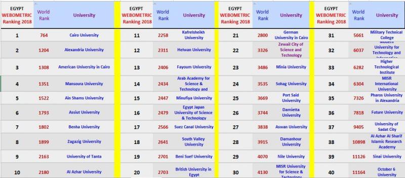 جامعة المنصورة تحتل المركز الثالث محليًا والسابع عشر إفريقيًا في تصنيف ويبوميتريكس لـ 2018