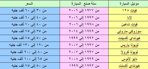 جدول أسعار السيارات المستعملة فى مصر خلال شهر فبراير 2018