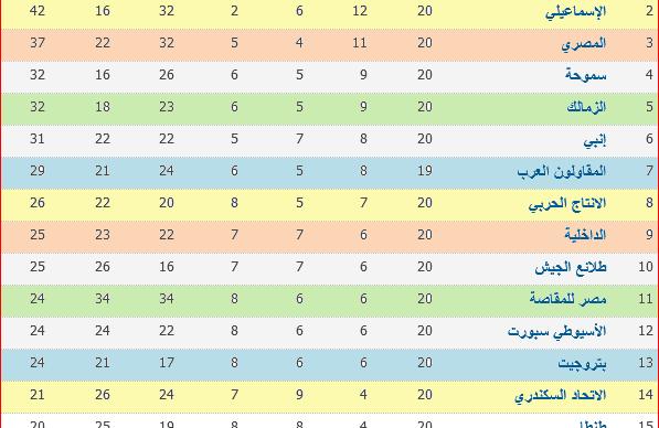جدول ترتيب الدورى المصرى بعد نتائج مباريات الأسبوع الـ 20 والأهلى ينفرد بالقمة