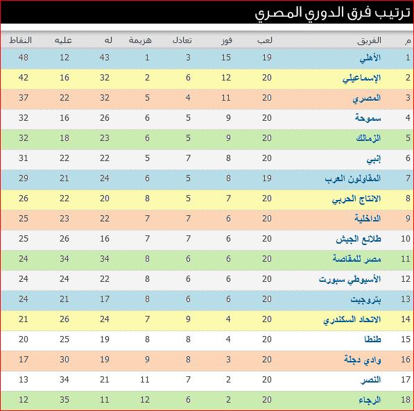 جدول ترتيب الدورى المصرى بعد نتائج مباريات الأسبوع الـ 20 والأهلى ينفرد بالقمة 2
