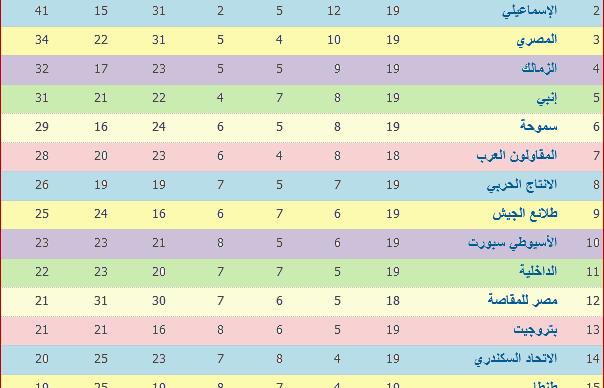 جدول ترتيب الدورى المصرى بعد نتائج الأسبوع التاسع عشر والأهلى فى الصدارة