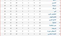 جدول ترتيب الدورى المصرى ونتائج مباريات الأسبوع الثامن عشر