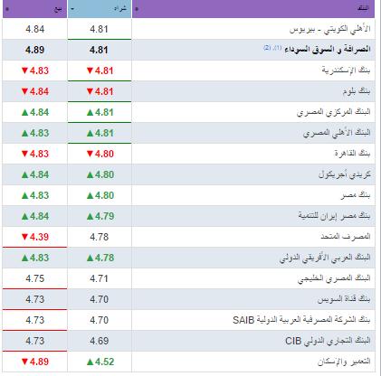 سعر الدرهم الإماراتي اليوم 27-1-2018