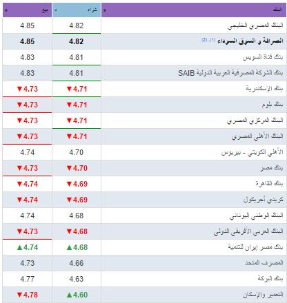 سعر الريال السعودي في البنوك والسوق السوداء اليوم 22-1-2018