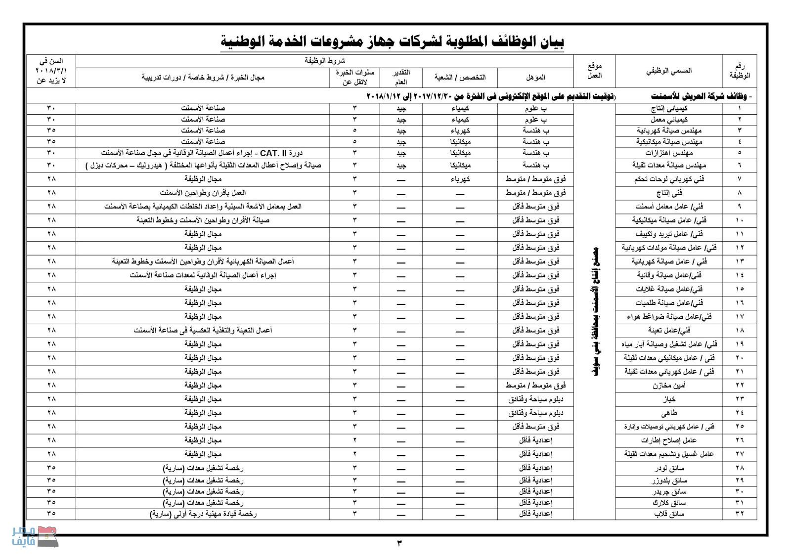 وظائف وزارة الدفاع في عدد من المحافظات لجميع المؤهلات العلمية والتقديم حتى 12 فبراير 3