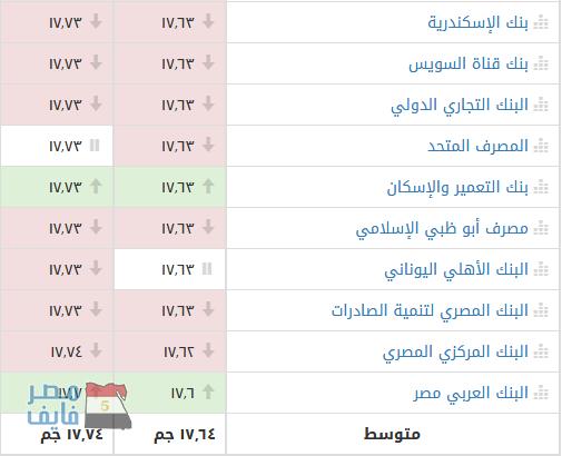ارتفاع جديد في أسعار بيع وشراء الدولار الأمريكي على حساب الجنيه المصري بالسوق السوداء وعدد من البنوك 2