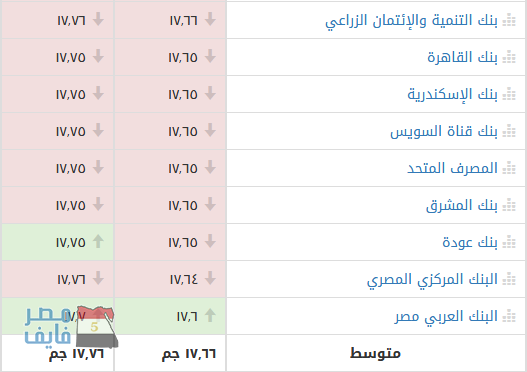 سعر الدولار الأمريكي اليوم السبت مقابل الجنيه المصري بالسوق السوداء وأكثر من 20 بنك 2
