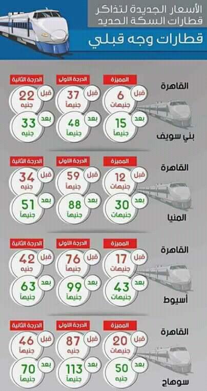أسعار تذاكر قطارات الوجهين بهيئة سكك حديد مصر الجديدة بعد زيادة الأسعار