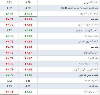سعر الريال السعودي اليوم 27-3-2018