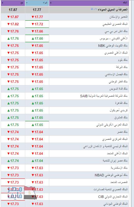 سعر الدولار اليوم 10-1-2018