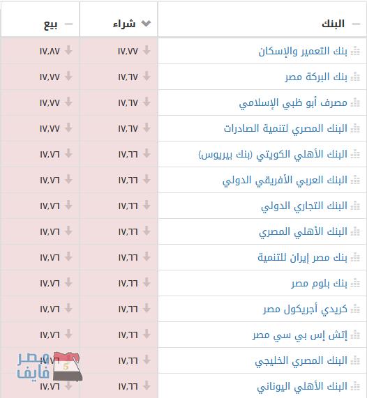 سعر الدولار الأمريكي اليوم السبت مقابل الجنيه المصري بالسوق السوداء وأكثر من 20 بنك 1