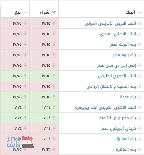 ارتفاع جديد في أسعار بيع وشراء الدولار الأمريكي على حساب الجنيه المصري بالسوق السوداء وعدد من البنوك 1