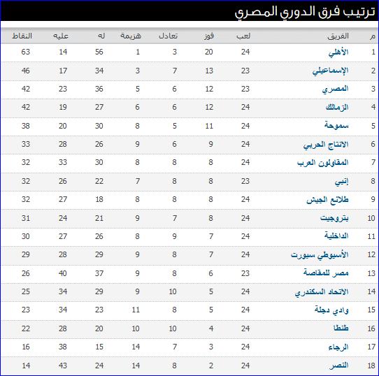 جدول ترتيب الدورى المصرى بعد نتائج مباريات الأسبوع 24 والأهلى يواصل الانتصارات