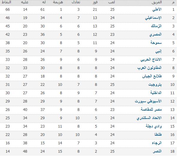 جدول الدوري المصري بعد انتهاء مباريات اليوم