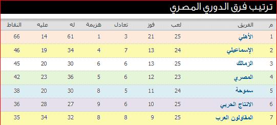 جدول ترتيب الدورى المصرى بعد نتائج مباريات الأسبوع الخامس والعشرون