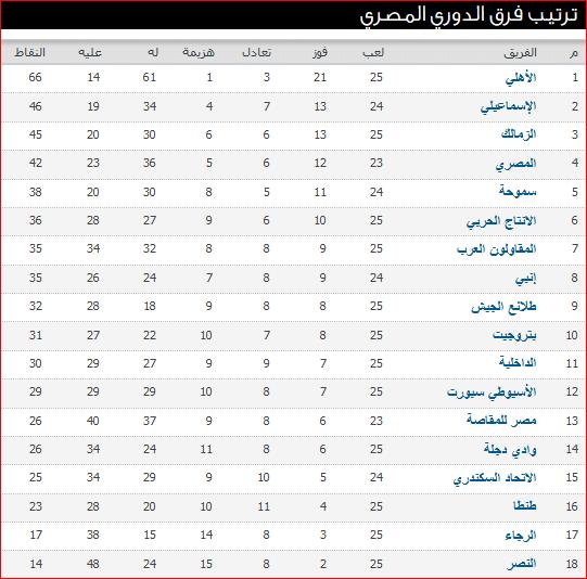 جدول ترتيب الدورى المصرى بعد نتائج مباريات الأسبوع الخامس والعشرون 2