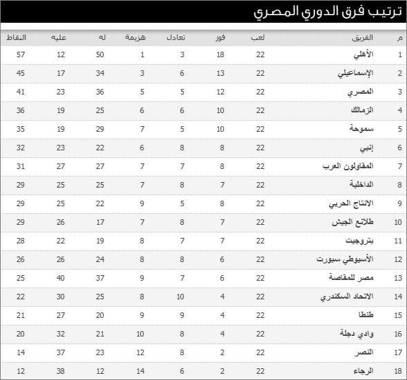 مواعيد مباريات الأسبوع الـ 23 وجدول ترتيب فرق الدورى المصرى 2