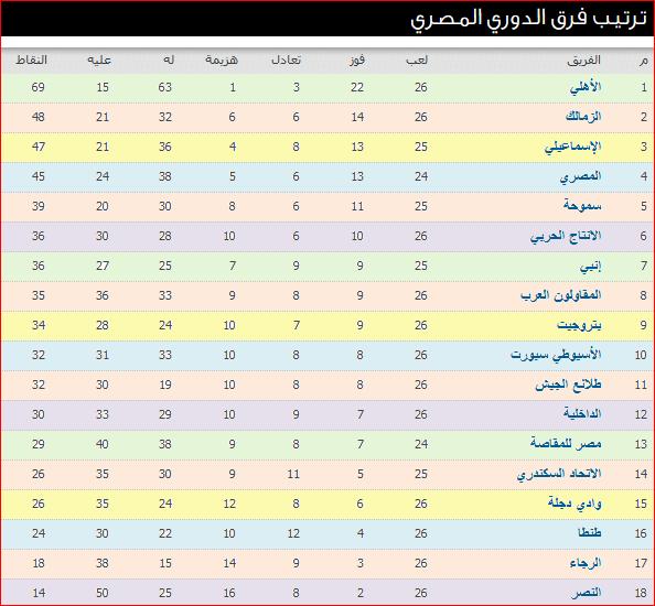 جدول ترتيب الدورى المصرى بعد نتائج مباريات الأسبوع السادس والعشرون