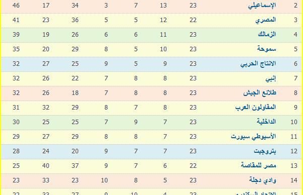 جدول ترتيب الدورى المصرى بعد نتائج الأسبوع 23 والأهلى يغرد على القمة