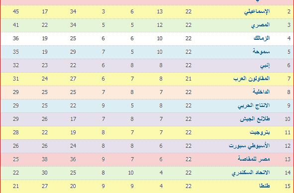 نتائج مباريات الأسبوع الـ 22 وجدول ترتيب الدورى العام المصرى