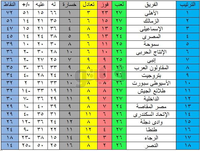 جدول ترتيب الدوري بعد فوز الاهلي على الداخلية