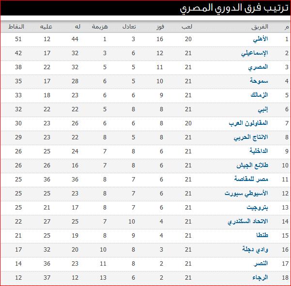 مواعيد مباريات الأسبوع الـ 22 فى الدورى المصرى وجدول ترتيب الفرق 1