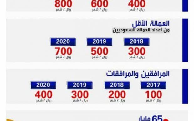 رسوم العمالة الوافدة في السعودية 2018 والاستعلام عن رسوم المرافقين والتابعين وتعرف علي الحالات الاستثنائية