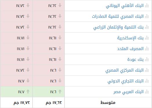 سعر الدولار الأمريكي اليوم الجمعة مقابل الجنيه المصري بالسوق السوداء وأكثر من 20 بنك 2