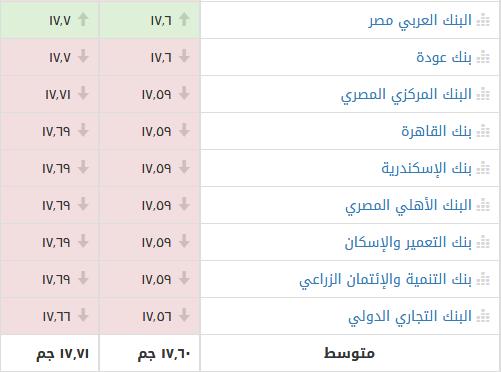 موجة تراجع جماعي لأسعار بيع وشراء الدولار الأمريكي أمام الجنيه المصري بالسوق السوداء والبنوك اليوم 2