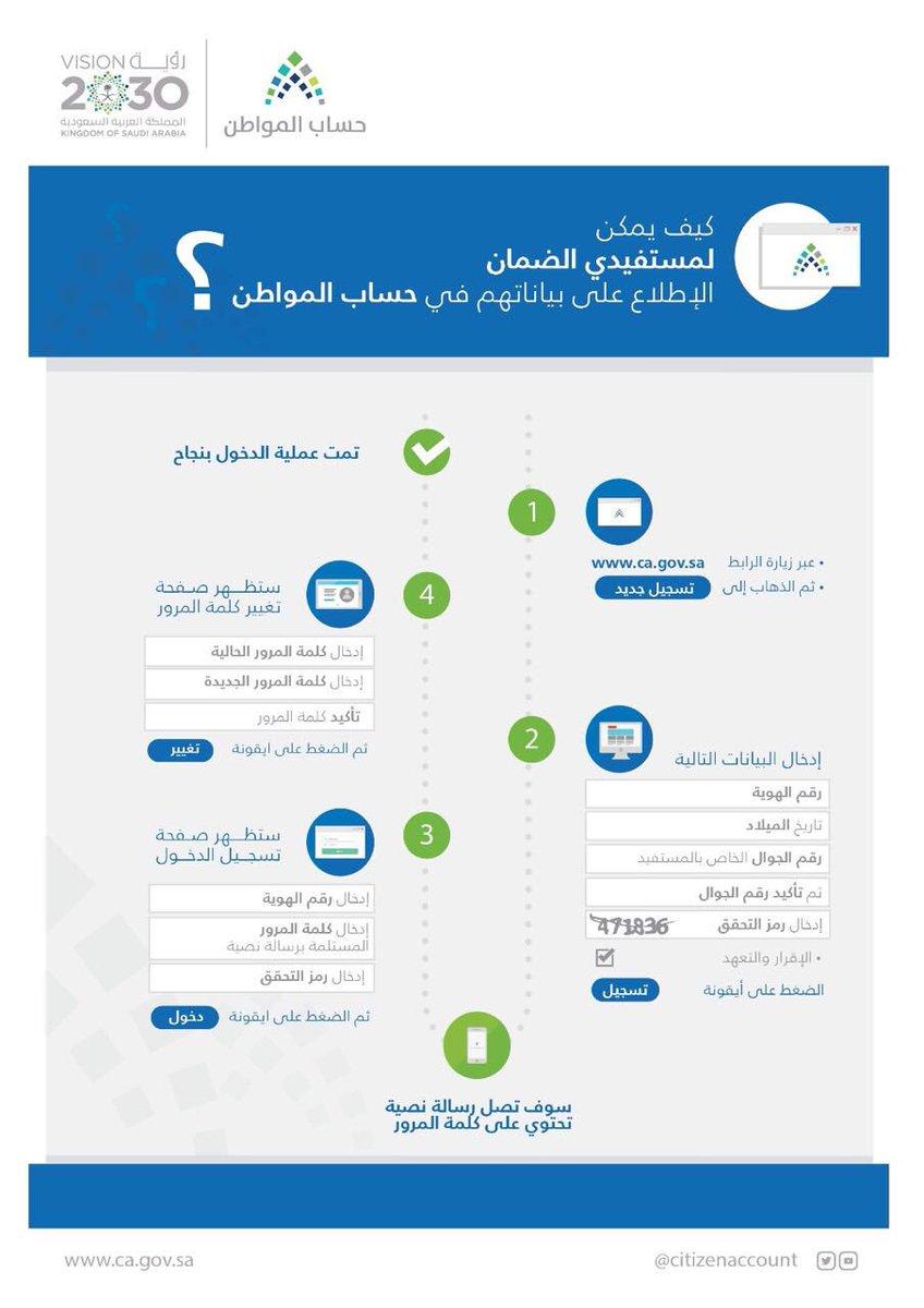 الموقع الإلكتروني للتسجيل في حساب المواطن _ خطوات التسجيل _ موعد صرف الدعم اليوم وتعرف علي المواطنين المستحقين للدعم النقدي 2