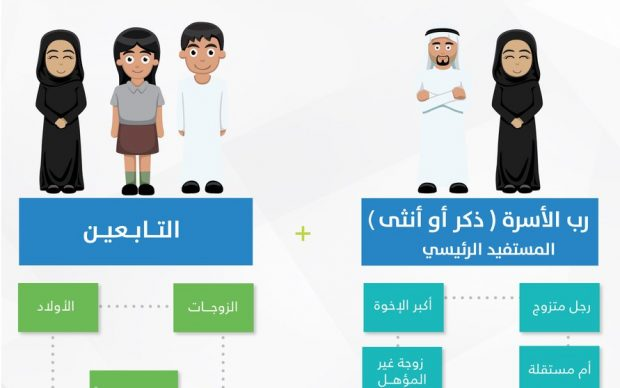 الموقع الإلكتروني للتسجيل في حساب المواطن _ خطوات التسجيل _ موعد صرف الدعم اليوم وتعرف علي المواطنين المستحقين للدعم النقدي