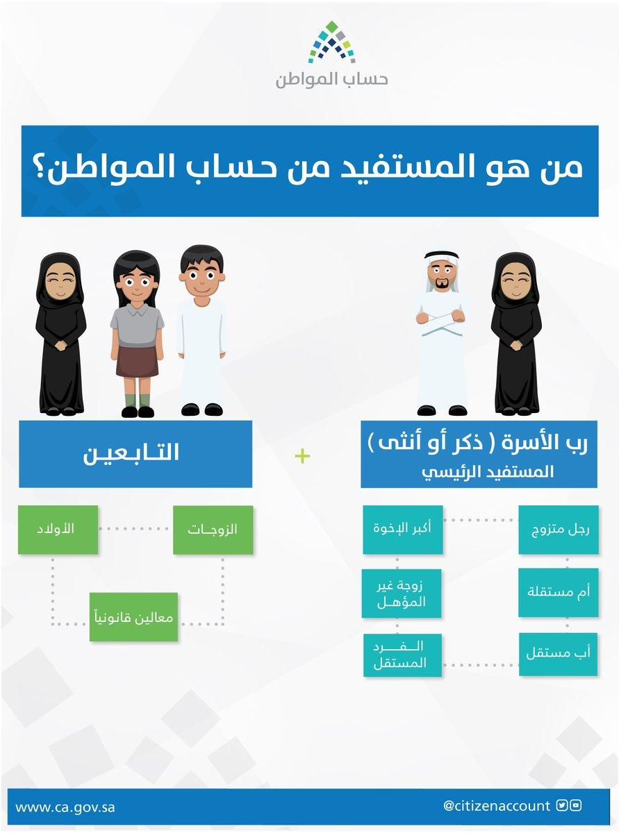 الموقع الإلكتروني للتسجيل في حساب المواطن _ خطوات التسجيل _ موعد صرف الدعم والمواطنين المستحقين للدعم النقدي