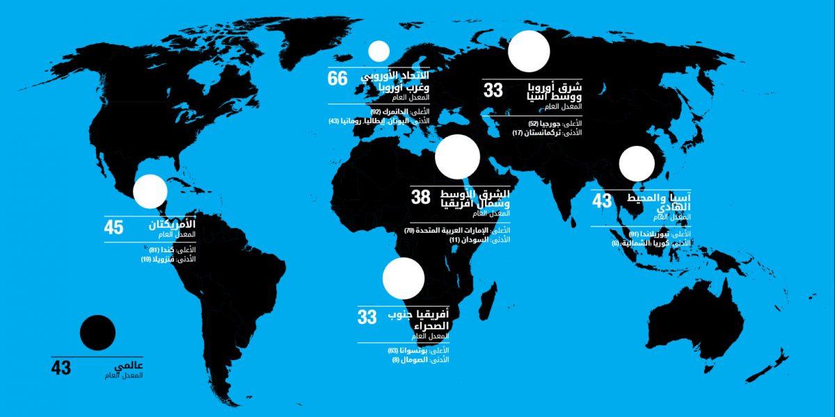 في تصنيف 2017.. تعرف على ترتيب مصر بين قائمة الدول الأكثر فسادًا في العالم