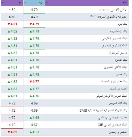 سعر الدرهم الإماراتي اليوم 27-3-2018