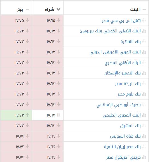 سعر الدولار الأمريكي اليوم الجمعة مقابل الجنيه المصري بالسوق السوداء وأكثر من 20 بنك 1