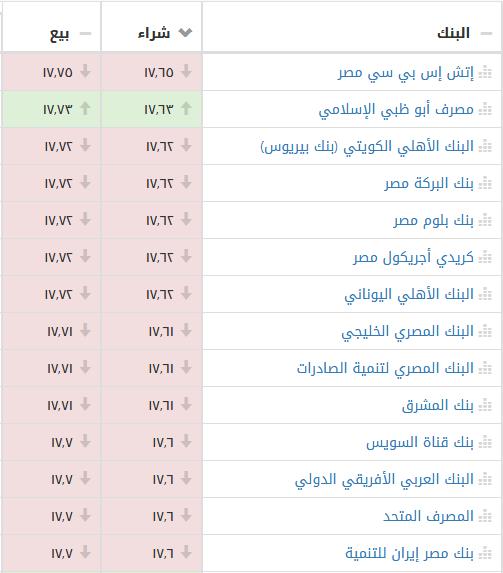 موجة تراجع جماعي لأسعار بيع وشراء الدولار الأمريكي أمام الجنيه المصري بالسوق السوداء والبنوك اليوم 1