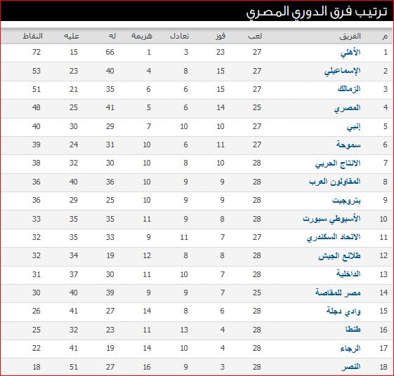 جدول ترتيب الدورى المصرى بعد نتائج مباريات الأسبوع الثامن والعشرون