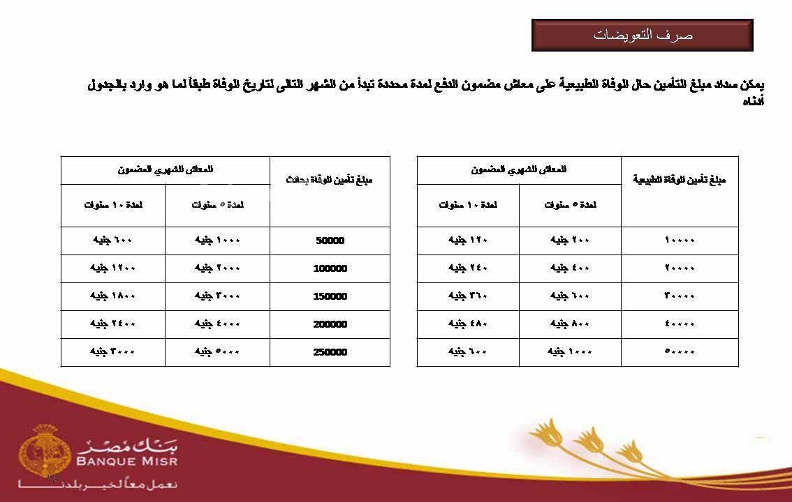 أماكن طرح شهادة أمان المصريين و شروط الحصول عليها والفئات التي تستهدفها 4