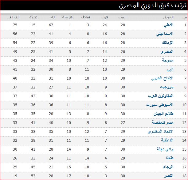 جدول ترتيب الدورى المصرى بعد نتائج مباريات الأسبوع 30 وصراع المؤخرة يشتعل