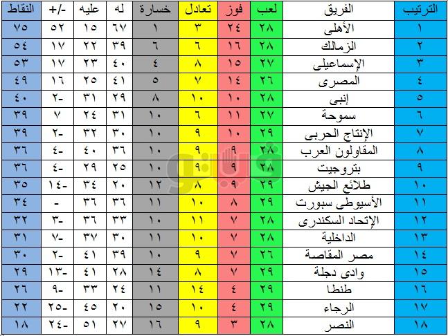 جدول ترتيب الدوري المصري بعد مباريات اليوم الاربعاء