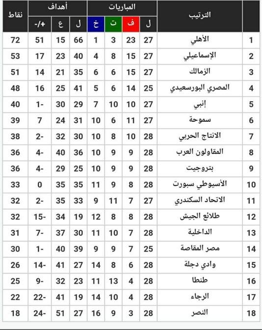 مواعيد مباريات الأسبوع 29 من الدورى المصرى وجدول ترتيب الفرق قبل المواجهات 2