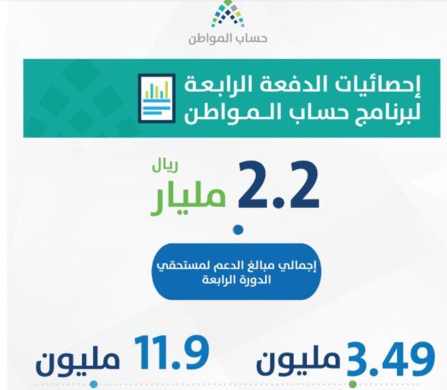 حساب المواطن يصدر الدفعة الرابعة لمستحقي البرنامج بقيمة 2.2 مليار ريال 3