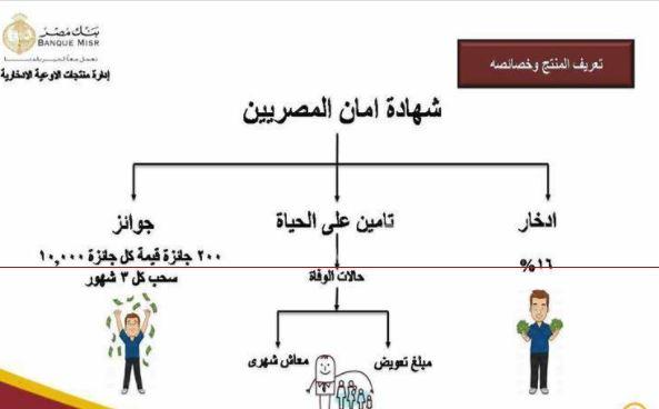 أماكن طرح شهادة أمان المصريين و شروط الحصول عليها والفئات التي تستهدفها 3