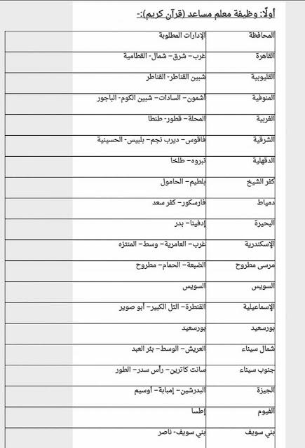 محافظات وإدارات وظائف مسابقة الأزهر الشريف