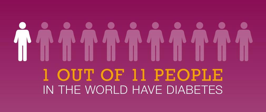 تعريف مرض السكري وانواعه واسبابه