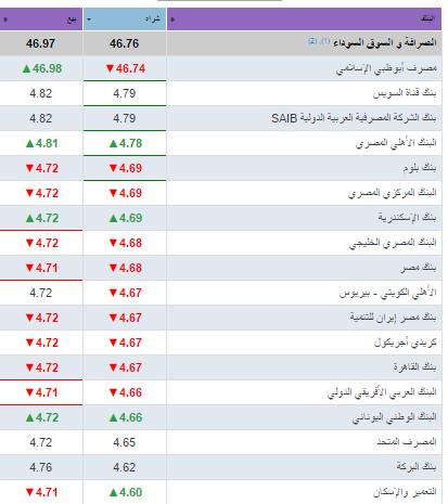 سعر الريال السعودي اليوم 1-4-2018